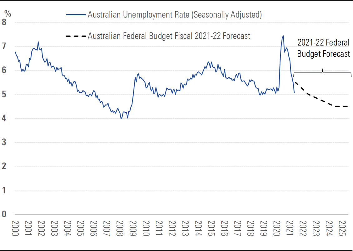 Exhibit 10A: Employment was strong before the June 2021 lockdowns
