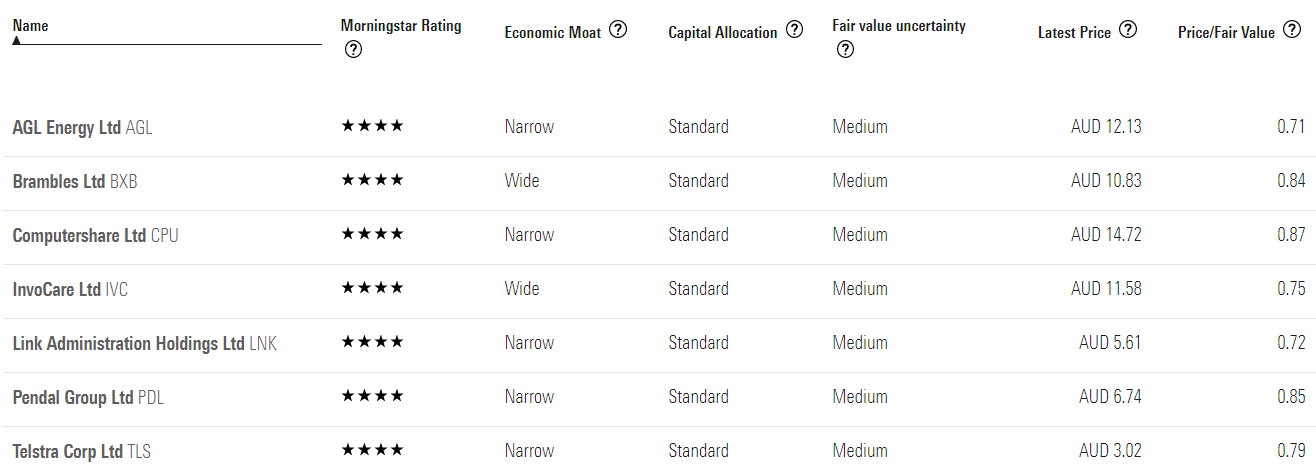 a table showing seven undervalued narrow and wide moat australian stocks