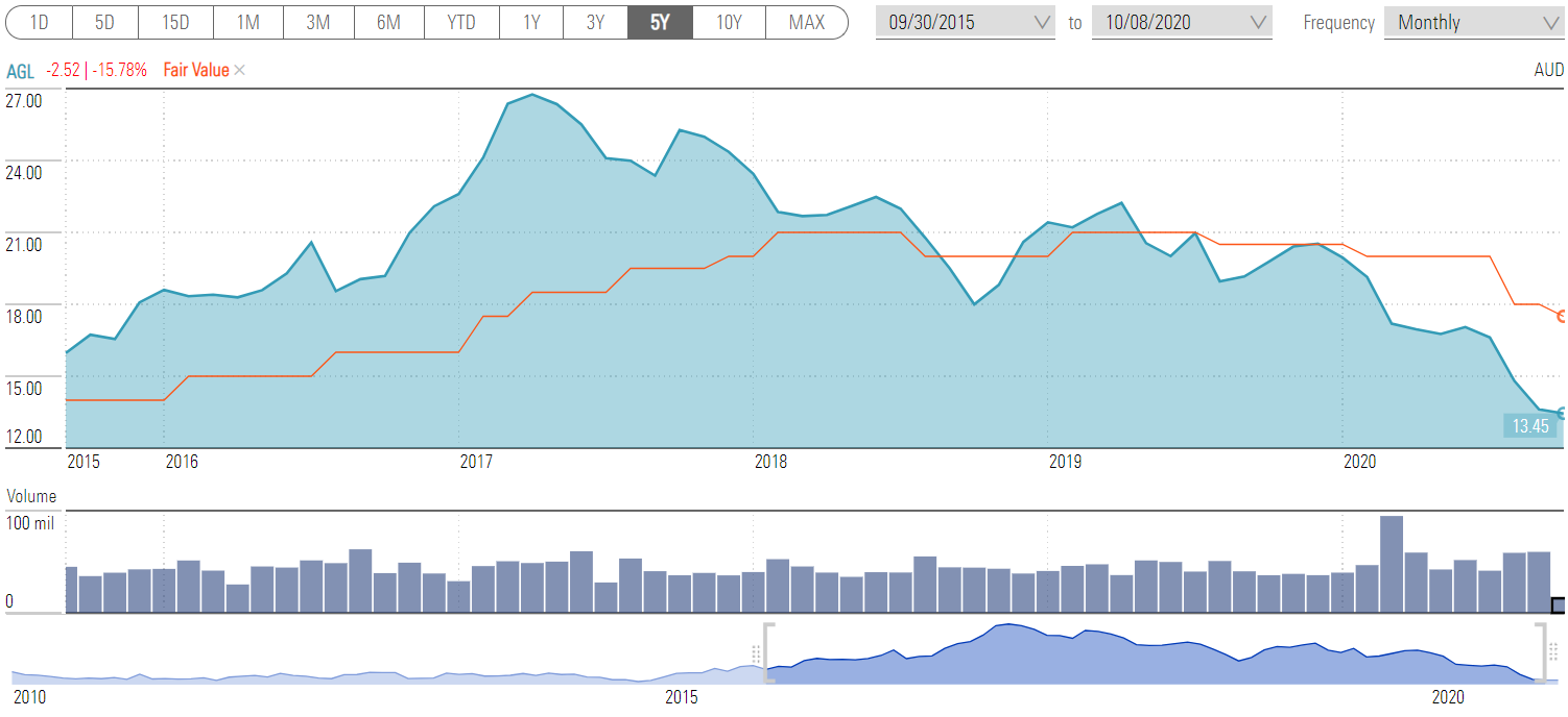 A chart showing the share price movement of AGL Energy over ten years