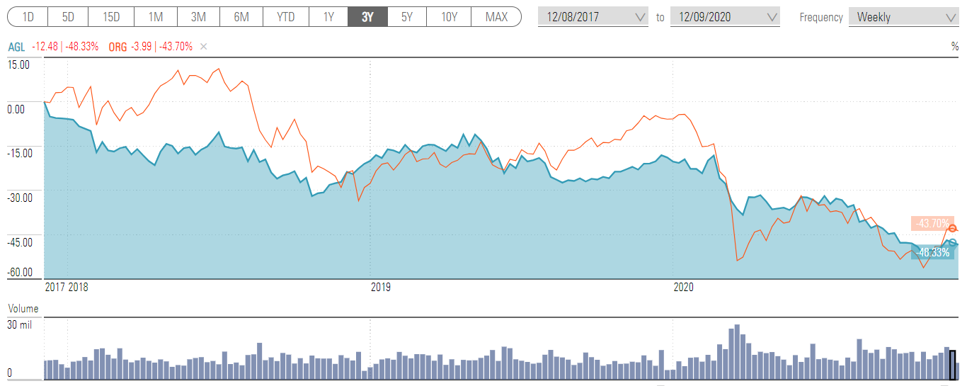 a chart showing the 3YR performance of AGL and Origin Energy