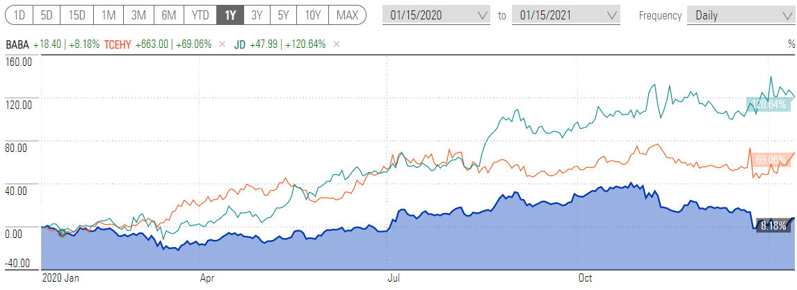 Price chart showing BABA v TCEHY v JD.com - 1YR