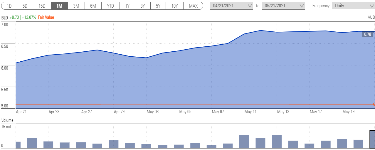 A chart showing the Boral share price movement over the past month