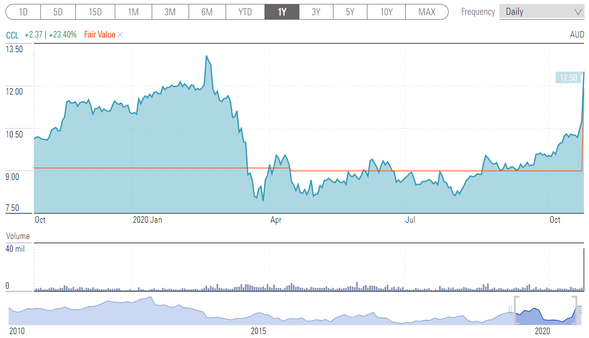 A chart showing the share price movement of CCL over one year