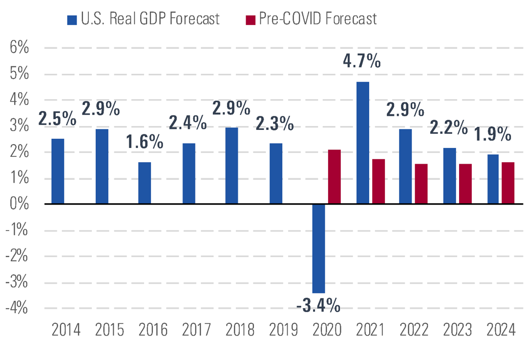 US Real GDP forecast