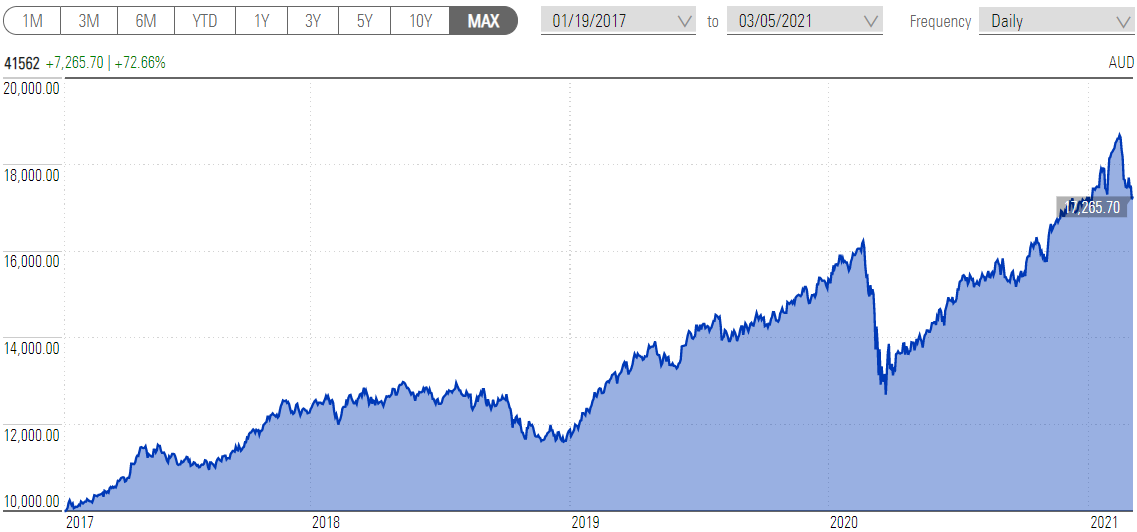a chart showing 10k growth in the Capital Group New World fund since inception in 2017