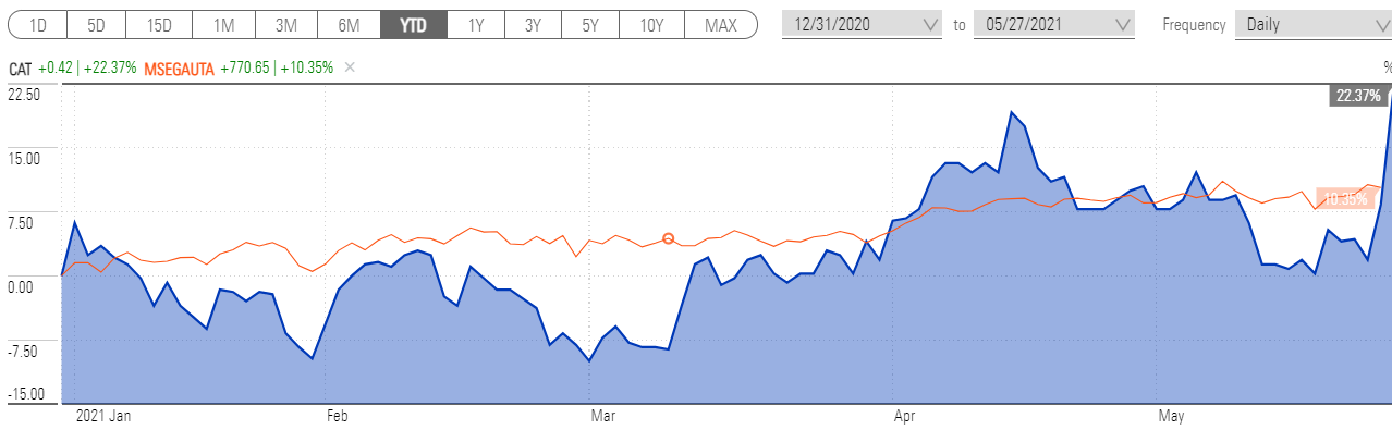 A chart showing the YTD share price of Catapult (CAT) vs the Morningstar Australia GR AUD index