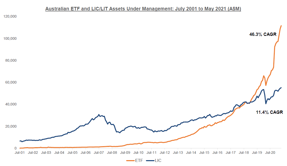 A chart showing Australian ETF and LIC/LIT Assets Under Management: July 2001 to May 2021 (A$M)