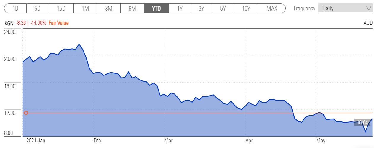 A chart showing Kogan (KGN) share price - YTD
