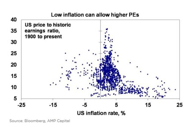 a chart showing US price to earnings and the effect of low inflation