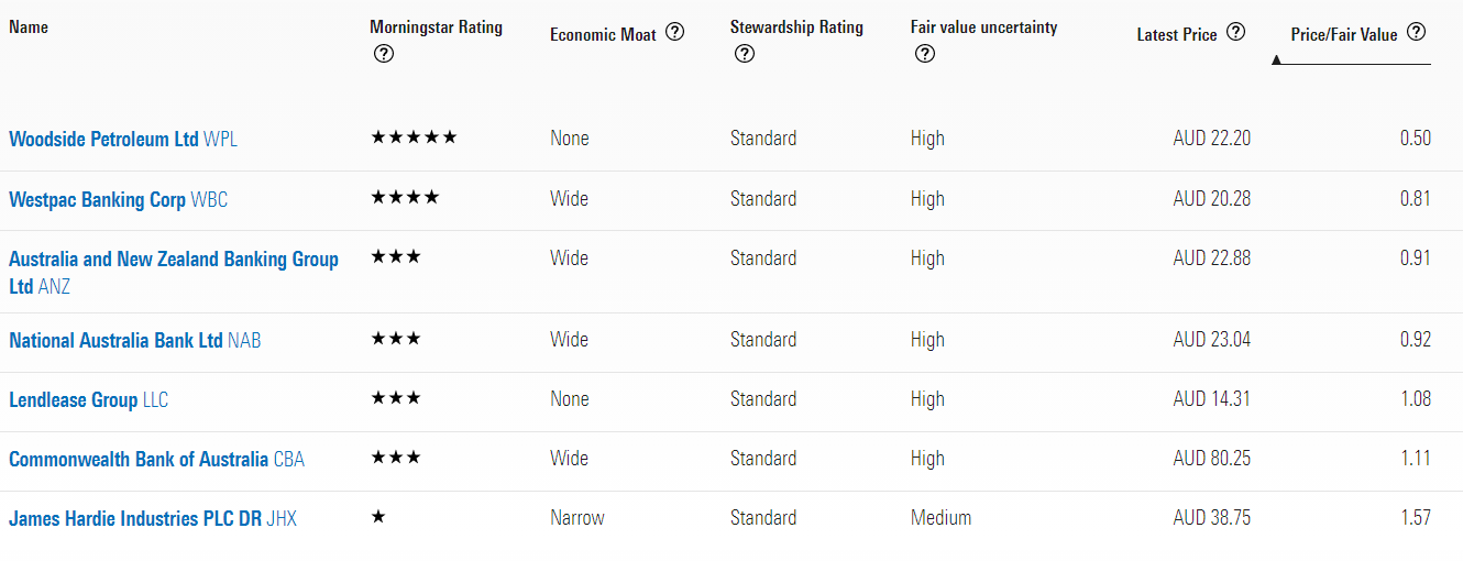A table showing Morningstar valuations for big 4 banks, lendlease, Woodside, James Hardie