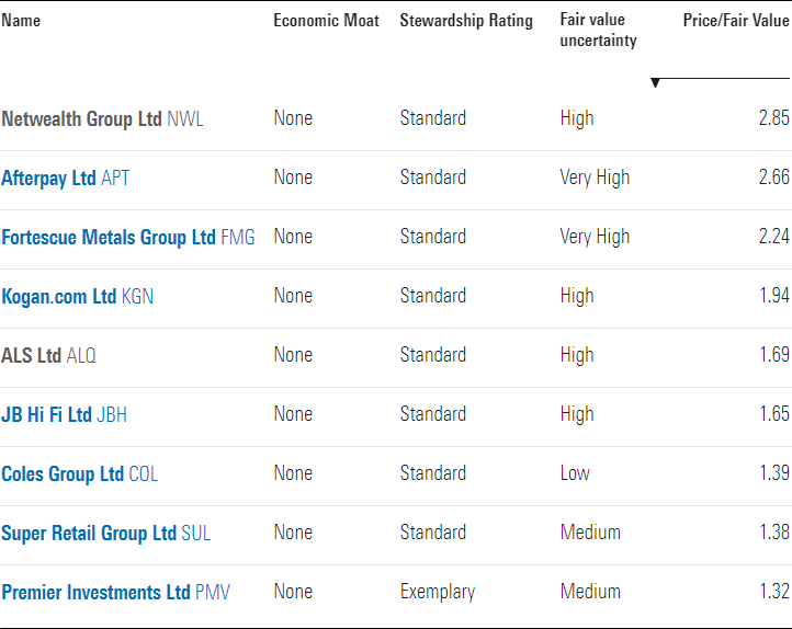 a table showing nine most overvalued no moat stocks