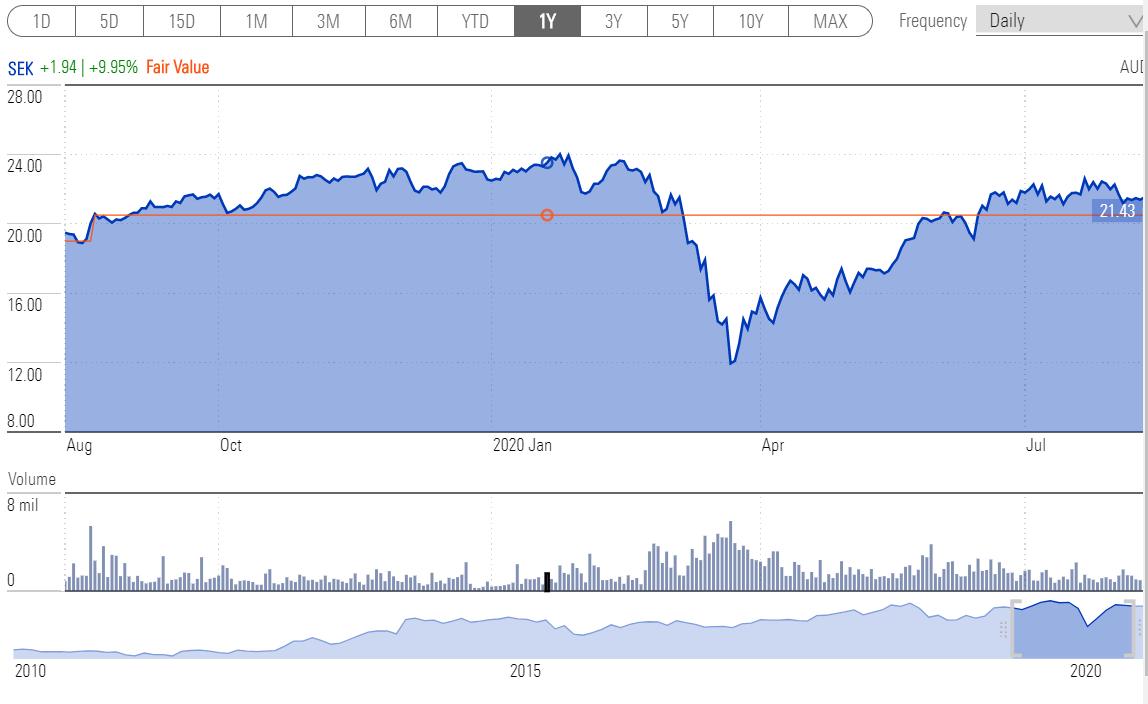 Seek share price 1YR