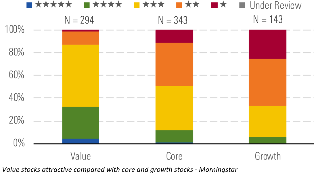 a chart showing value stocks compared to growth stocks