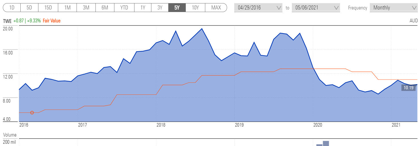 A chart showing the share price movement of TWE over five years vs its Morningstar fair value estimate