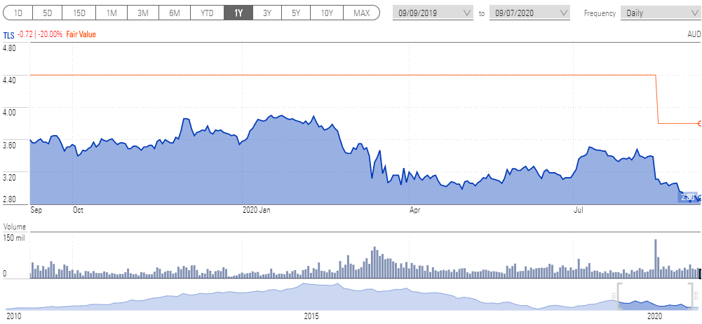 A chart showing the movement of Telstra's share price over one year