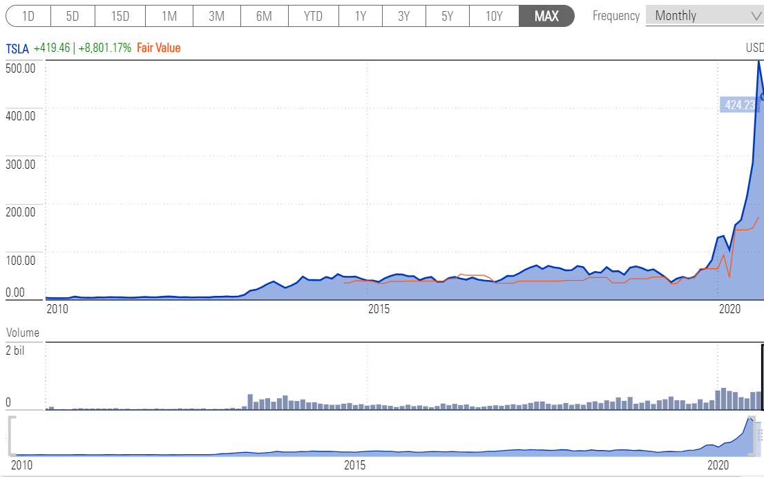 A chart showing the share price growth of Tesla since 2010