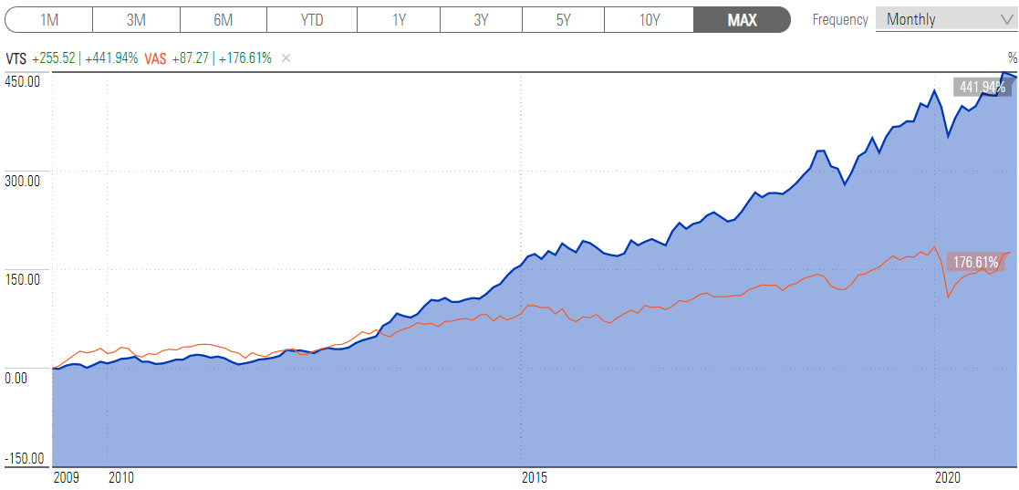 a chart showing the VTS ETF versus the VAS ETF since inception