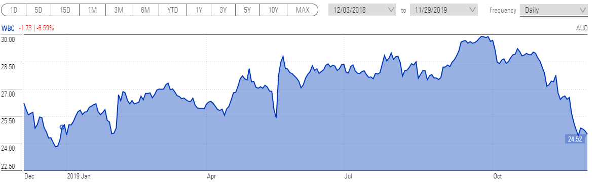 Westpac share price over the past year
