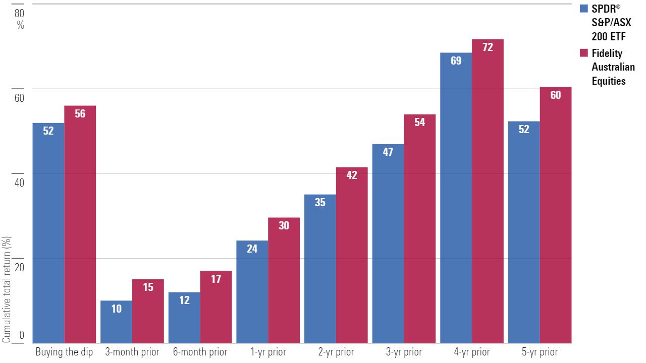 Cumulative total return buying the covid dip versus points prior