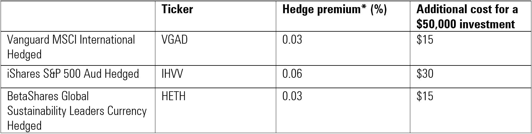 ETF currency hedging premiums