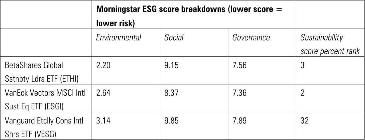 ESG score breakdowns