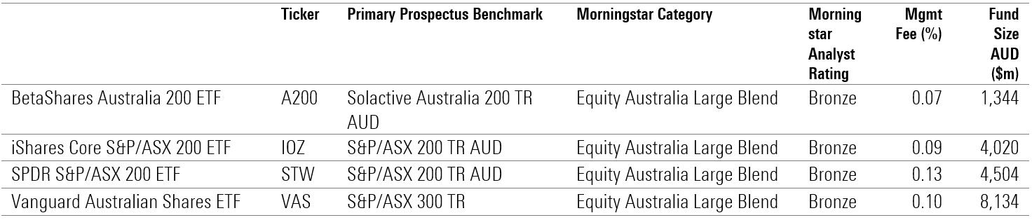 Australian Equity ETFs
