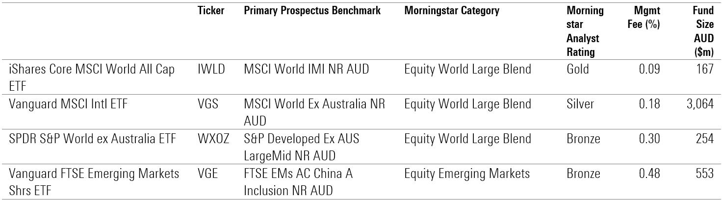 Global equity ETFs