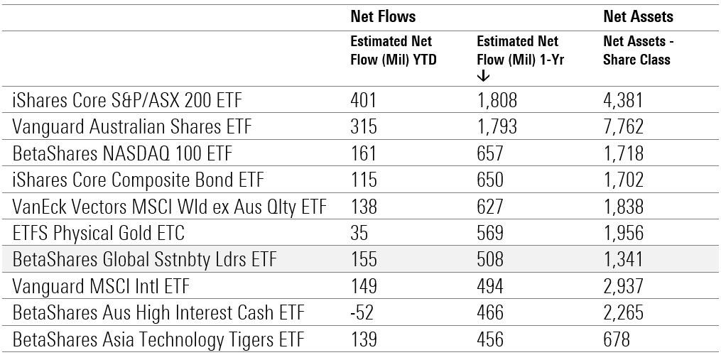 ESG ETF 3