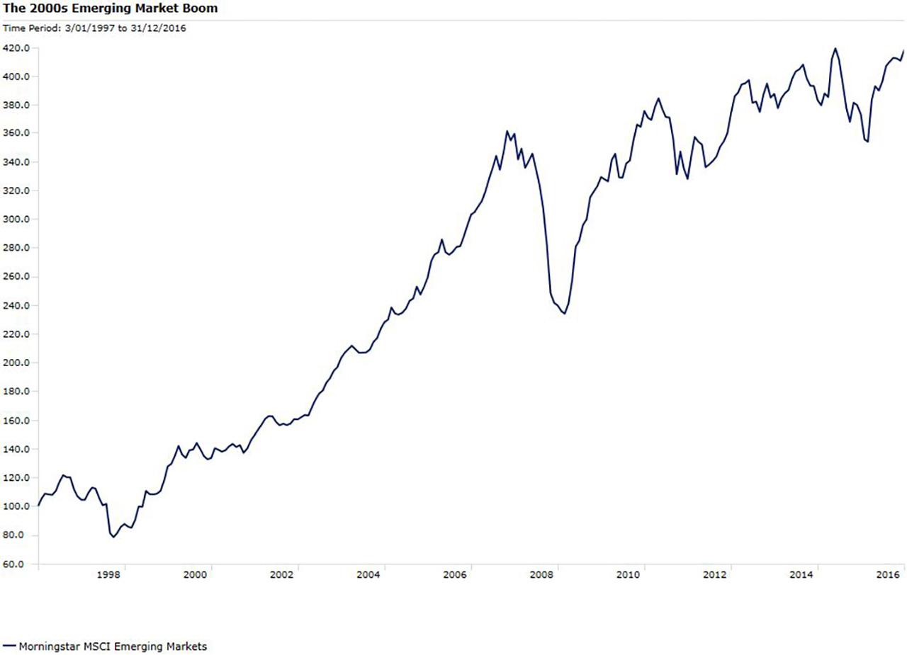 Emerging market book