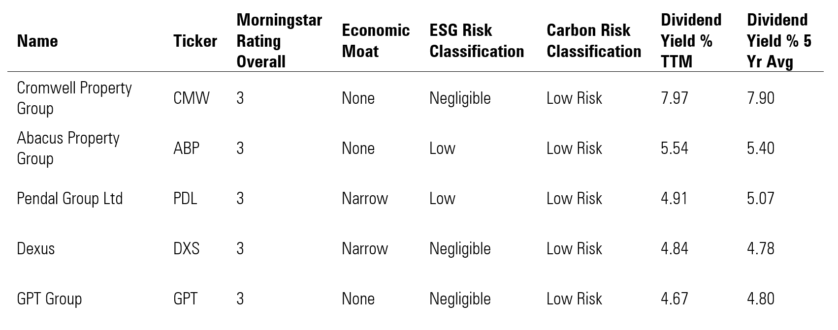Sustainable picks based on historic dividend/distribution performance – fairly valued