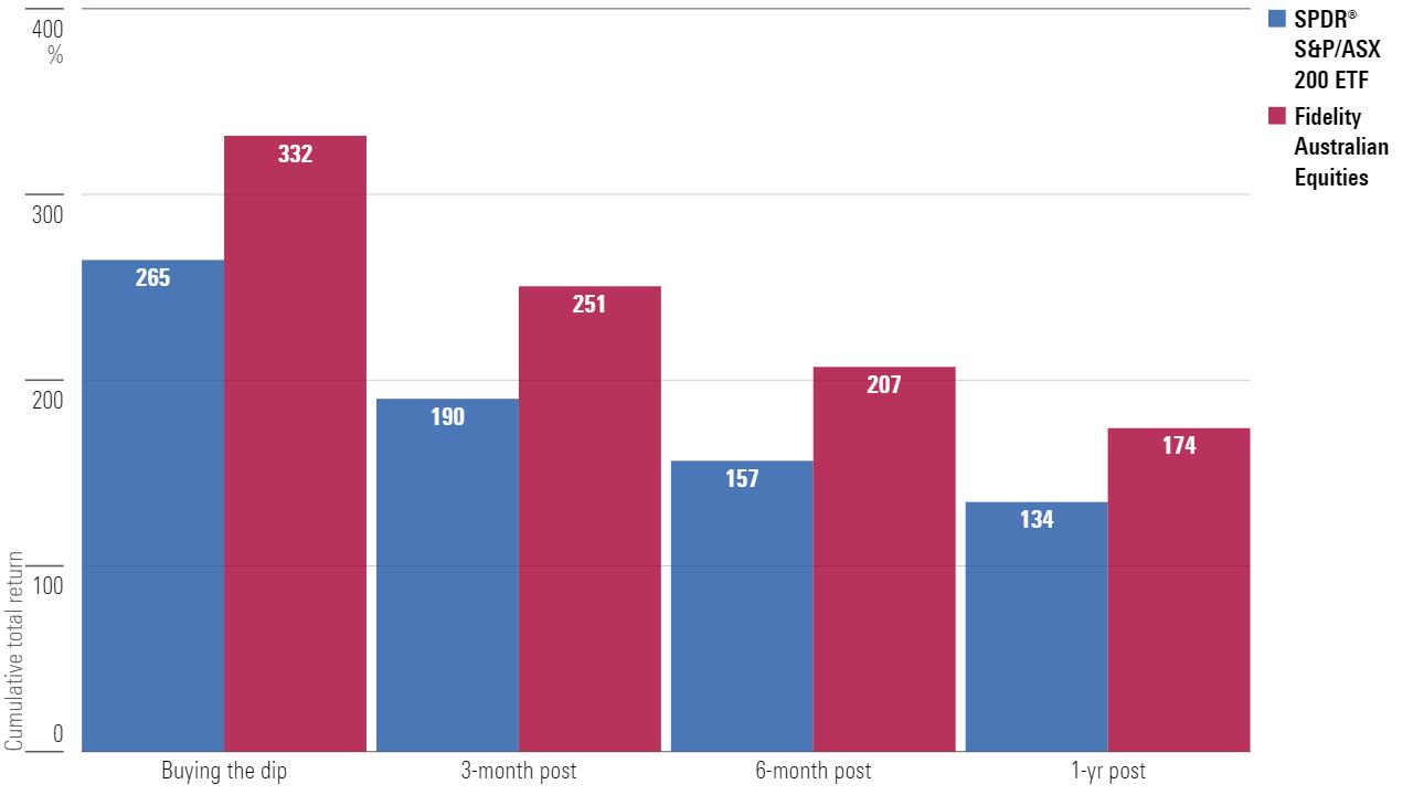 Cumulative total return buying the GFC dip versus afterwards