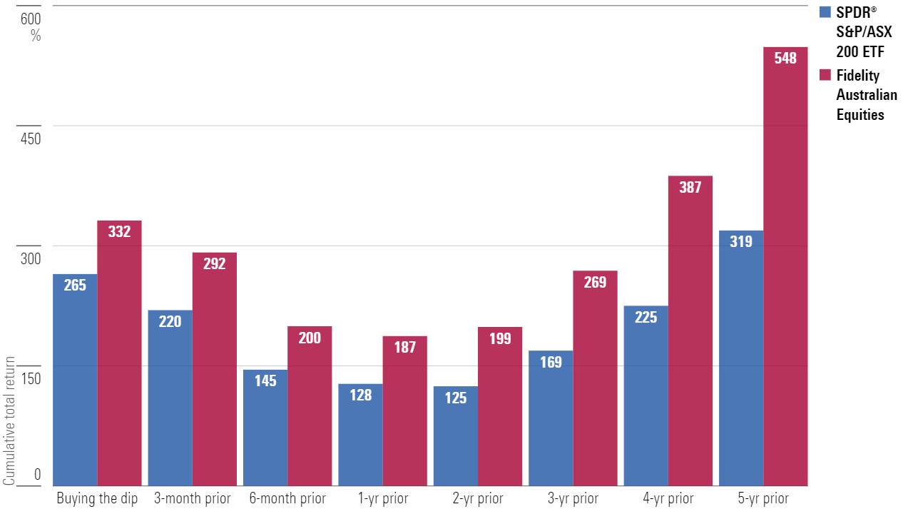 Cumulative total return buying the GFC dip versus points prior