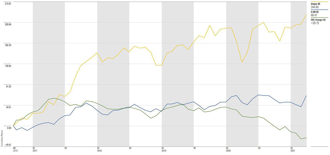 Cumulative returns for UNIPER, E.ON, and AGL