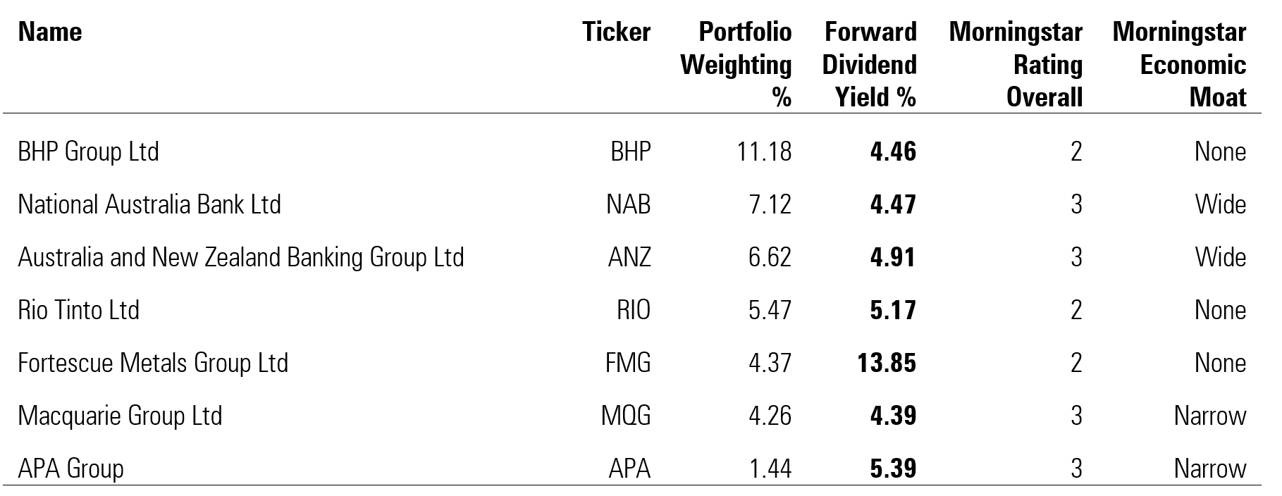 Seven of the top 15 holdings have a forward dividend yield greater than 4