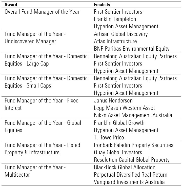 Morningstar Manager of the Year Nominees