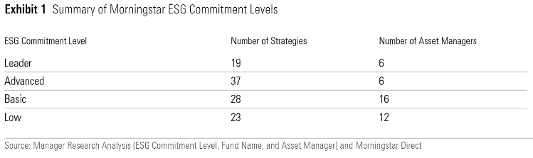 Morningstar Commitment Level