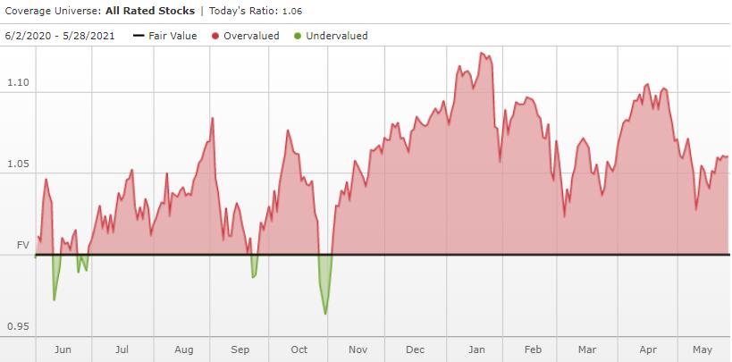 US stocks overvalued