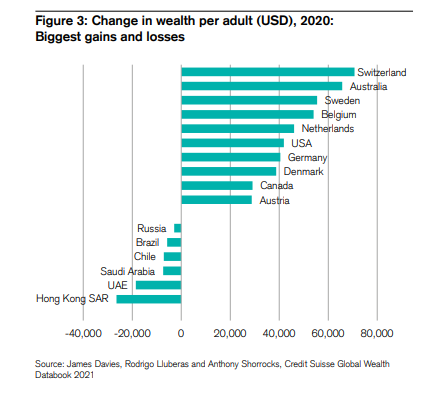 Change in wealth per adult