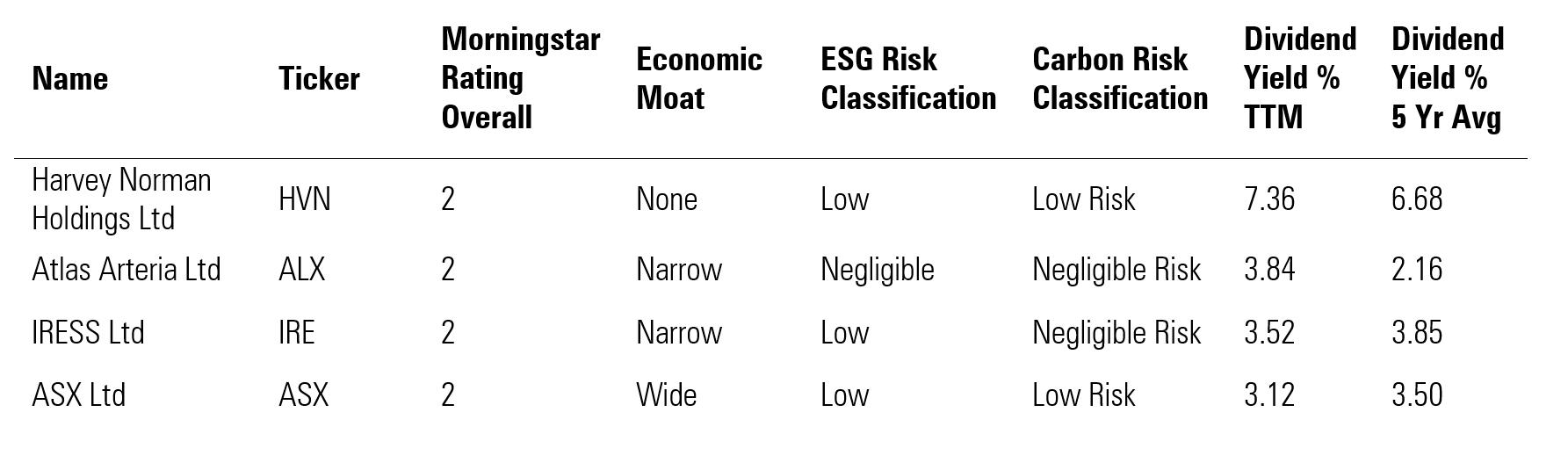 Sustainable picks based on historic dividend performance - premium to fair value