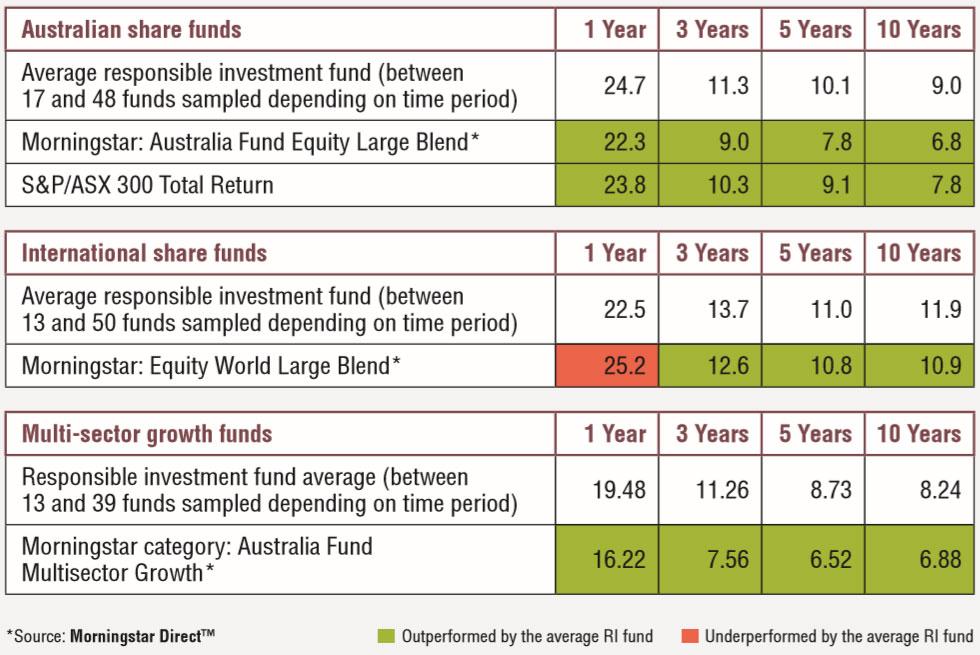 riaa investment performance