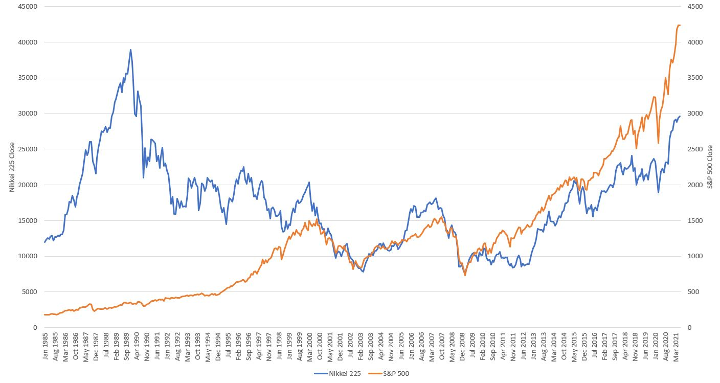 Nikkei 225 and S&P 500: 1985 to 2021
