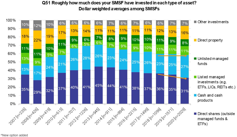 smsf chart 4