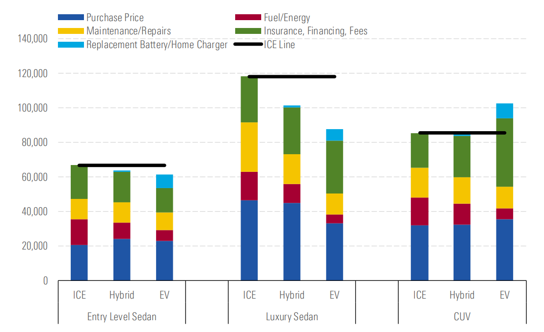 Entry-level EVs will be cheaper than internal combustion engines (ICEs) by 2025