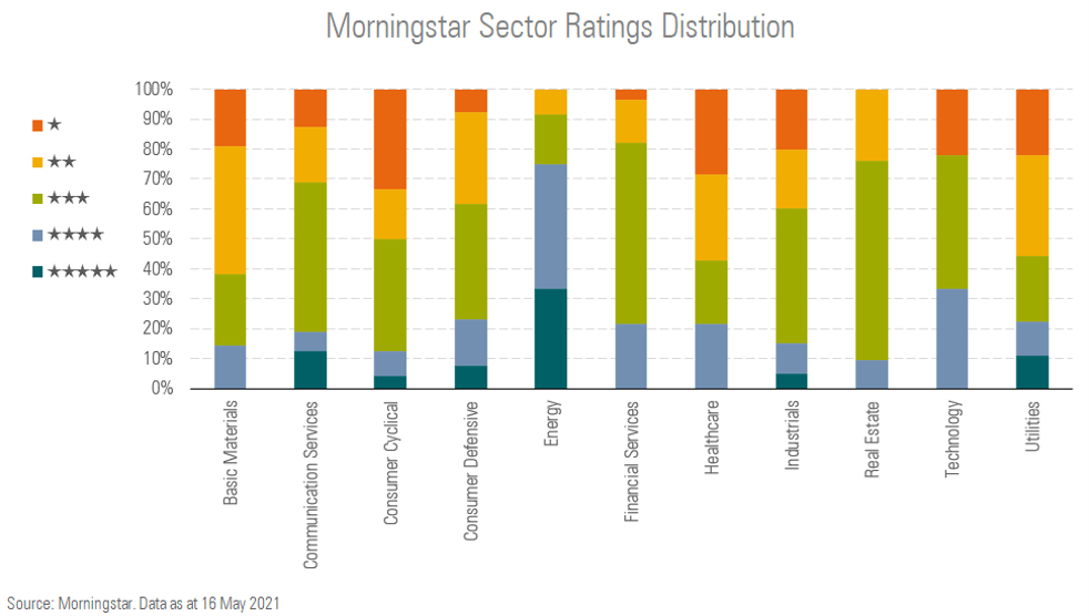 Value across the sectors