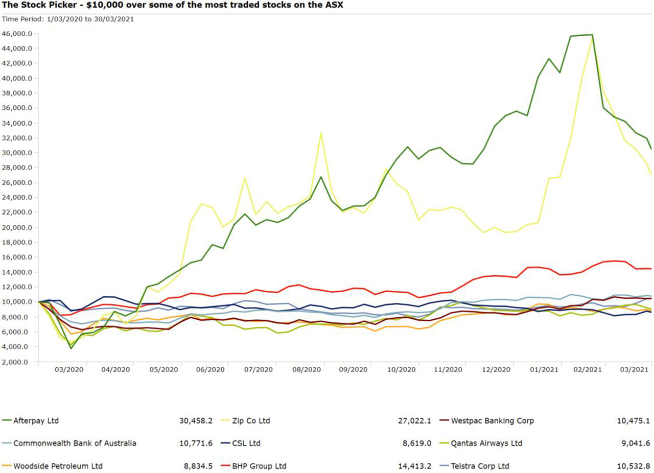 Top traded ASX stocks