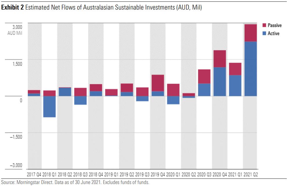Estimated net flows