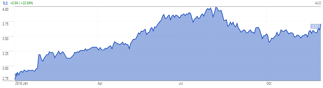 Telstra stock chart