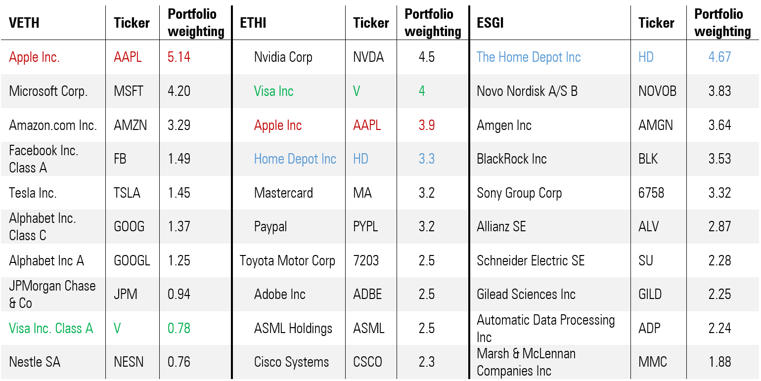 Top 10 holdings across the three funds
