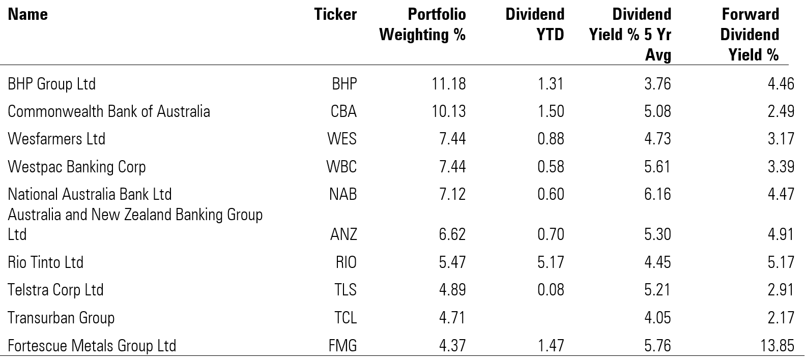 Top 10 holdings and dividend performance