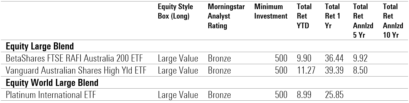 Listed value funds